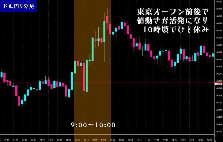 東京オープン前後で値動きが活発になり10時ごろでひと休み