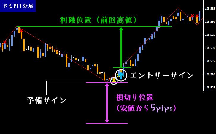 「秒スキャロジック」のエントリー位置・利確位置・損切り位置を示している図
