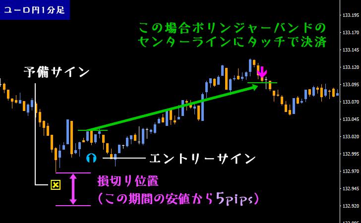 「超スキャロジック」のエントリー位置・利確位置・損切り位置を示している図