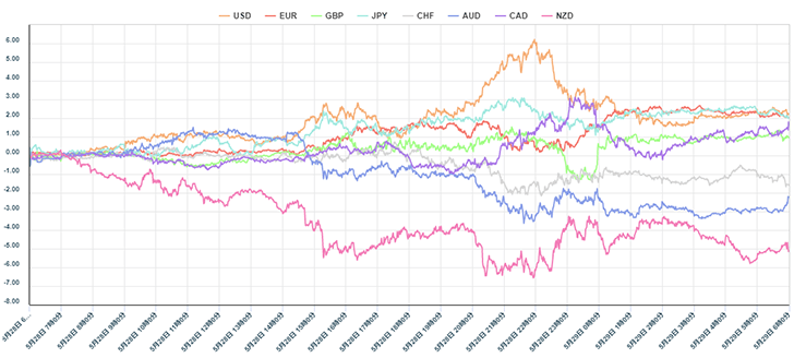 OANDA JAPAN通貨強弱チャート(1分足)