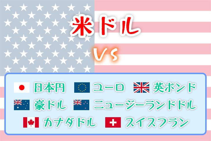 米ドル vs 他通貨の図