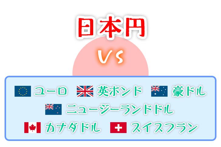 日本円 vs 米ドル以外の他通貨の図