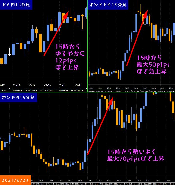 ドル円・ポンドドルの上昇でポンド円はさらに上昇へ