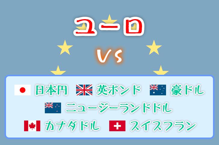 ユーロ vs 米ドル以外の他通貨の図
