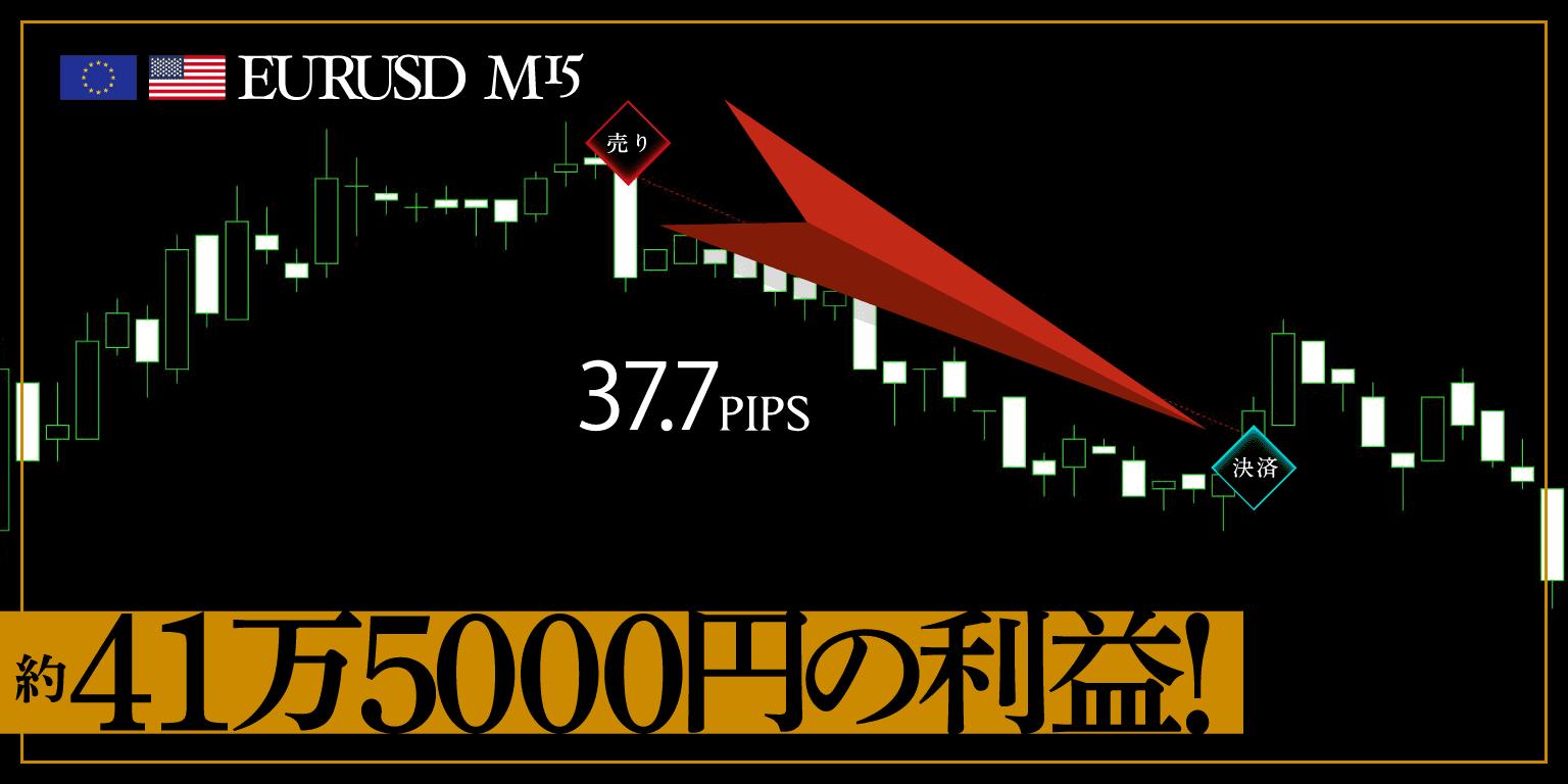 EURUSD 37.7pips 獲得